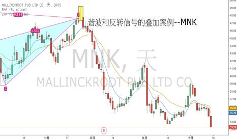 MNK: 諧波型態等待止跌信號的疊加--以MNK為例