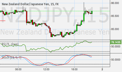 NZDJPY: *******WHATS GOING ON HERE??!!*******