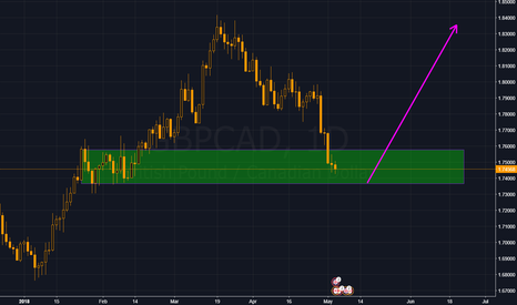 GBPCAD: GBPCAD...Long