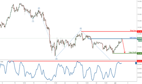 USDJPY: USDJPY profit target reached perfectly, time to start selling