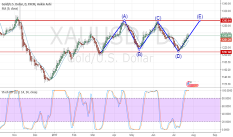 XAUUSD: gold now or never!!