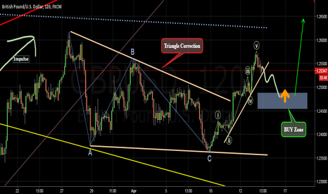 GBPUSD: New opportunity to buy