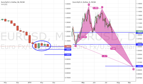 EURUSD: EURUSD - Shorting out for a while