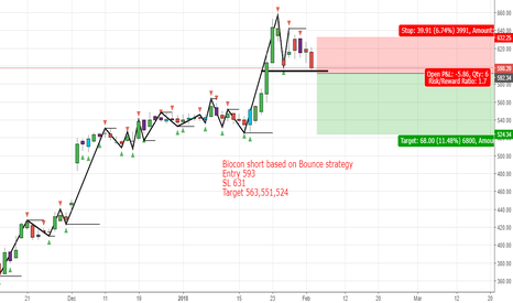 BIOCON: Biocon short based on Bounce strategy