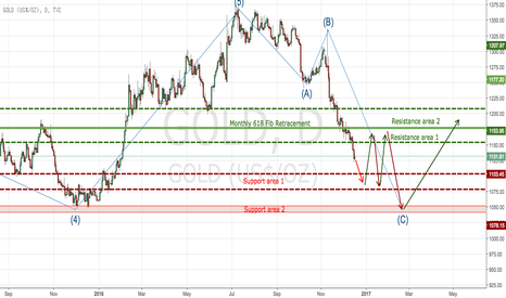 GOLD: Gold - possible ends its corrective structure