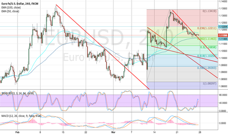 EURUSD: EUR/USD not strong enough?