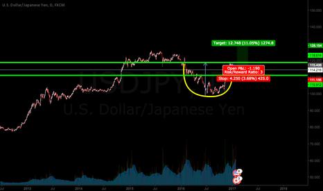 USDJPY: USD/JPY Long - END OF JPY