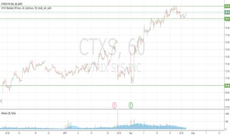CTXS: Продажа CTXS с соотношением п/у 5/1