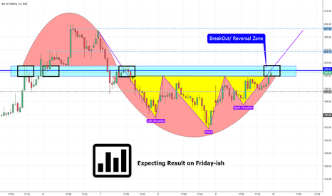 BANKINDIA: BK_OF_INDIA Head n Shoulder Breakout