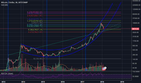 BTCUSD: BTC channel with a  potential .382 retrace