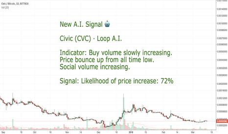 CVCBTC: CoinLoop AI Signal: Civic (CVC) - BUY