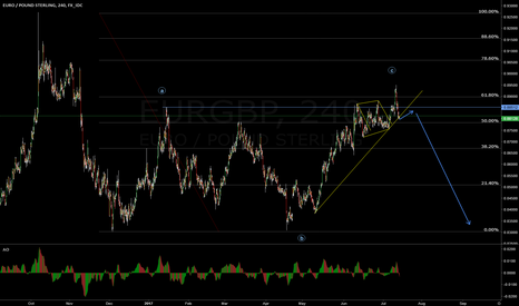 EURGBP: EUR/GBP Perfect flat for downside