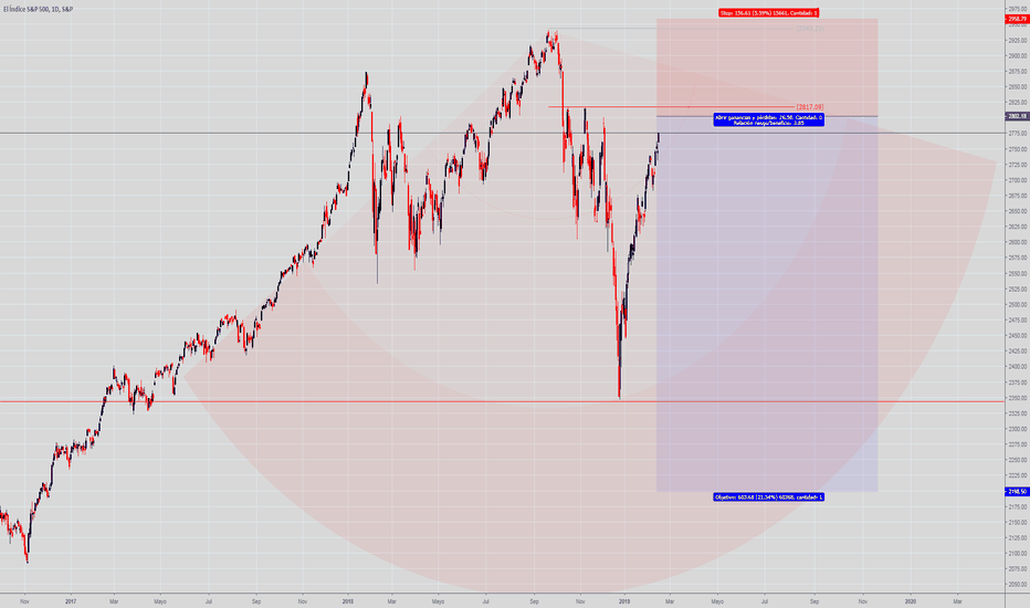 SPX: S&P 500 D1, Siguiendo al Colapso de EE.UU
