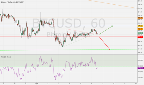 BTCUSD: New Bitcoin bottom or higher level?