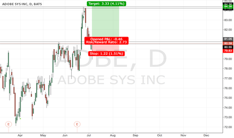 ADBE: #ADBE - signal to buy this stock.