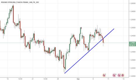 GBPCHF: Trendline was Broken take SHORT