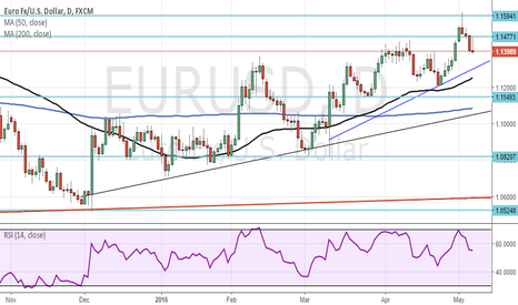 EURUSD: Somethings I've drawn on my chart. (Daily Chart)