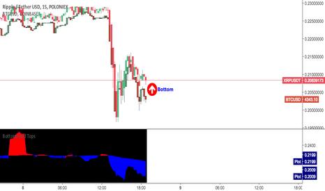 XRPUSDT: Crypto-Bottom