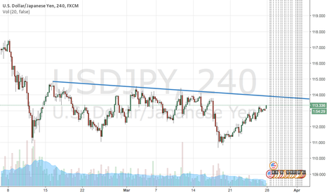 USDJPY: $USDJPY is still on sell position here