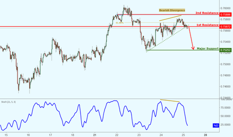 AUDUSD: AUDUSD broke out of support, further potential drop!