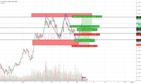 EURUSD: Euro /Dollaro Ingresso in TP con modifica della posizione
