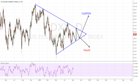 DXY: USA elections