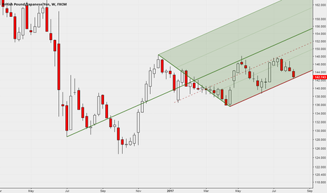 GBPJPY: Weekly - LOG chart with Median Line