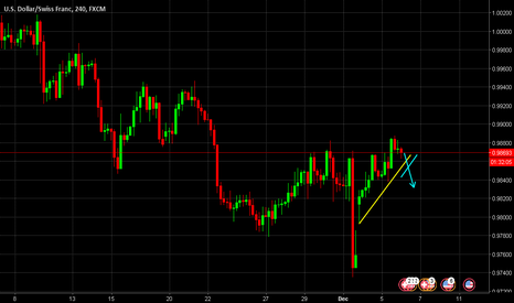 USDCHF: USDCHF Possible Trade to confirm