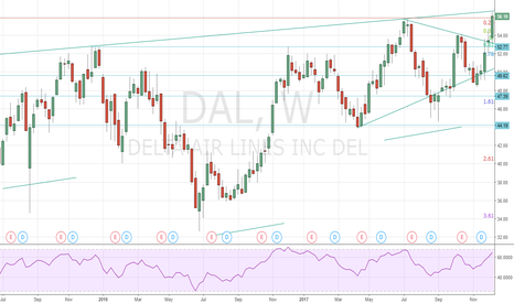 DAL: Delta Long Term Investment