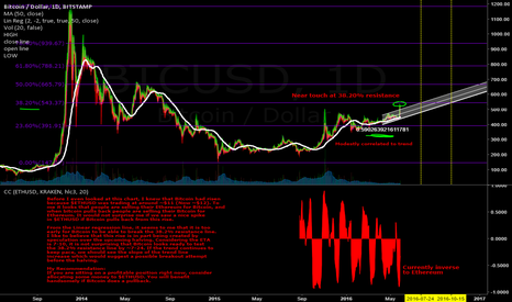 BTCUSD: Early touch at 38.20% Resistance as $BTCUSD approaches halving