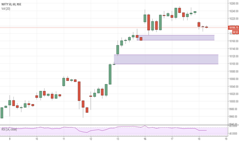 NIFTY: NIFTY : Immidiate Gap supports