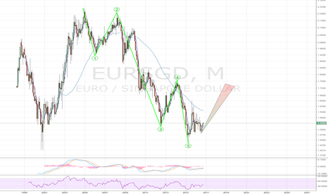 EURSGD: EURSGD- stage is set for a wave c bounce