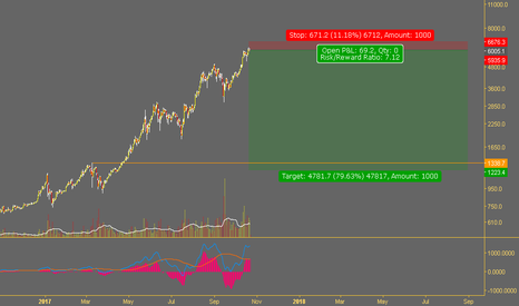 BTCUSD: BTC major correction to $1200.