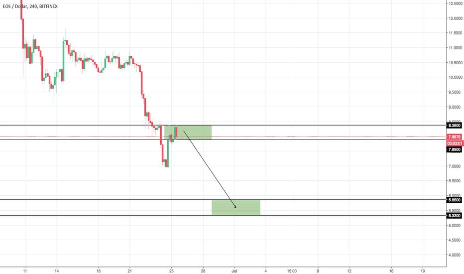 EOSUSD: EOS/USD Scenario #1