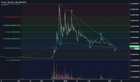 XVGBTC: Verge on the Verge?