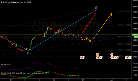 GBPJPY: EW Long to complete 5th wave