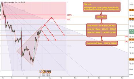 USDJPY: USDJPY-Short Position For 200 Pips!