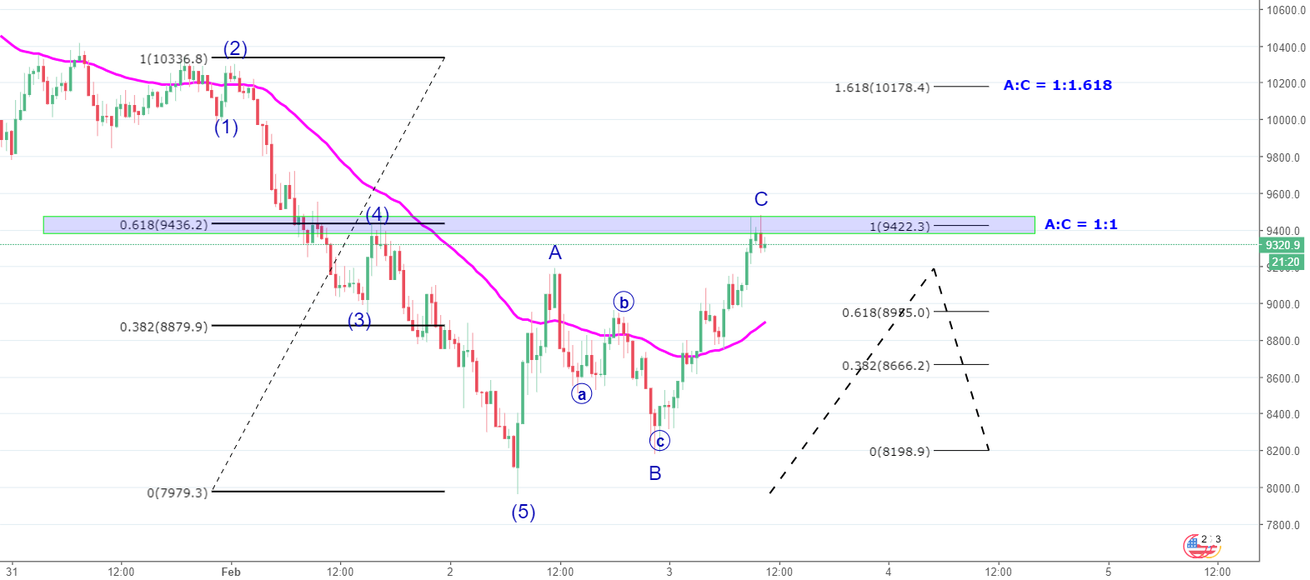 BTC/USD - Short Term Price Action & Levels to Watch