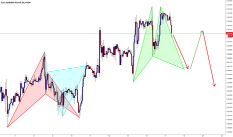EURGBP: EURGBP / H1 / Gartley Formation