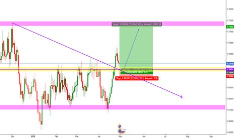 EURNZD: EUR/NZD Short Opportunity