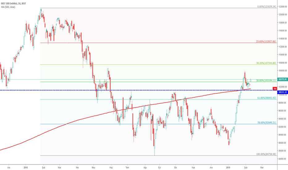 XU100: Endeks Bugünkü Coşkuyu S&P ve Fitch'ten mi Alıyor?