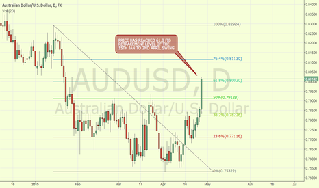 AUDUSD: AUDUSD AUSSIE DOLLAR AT FIB LEVEL, WAITING FOR CLOSE