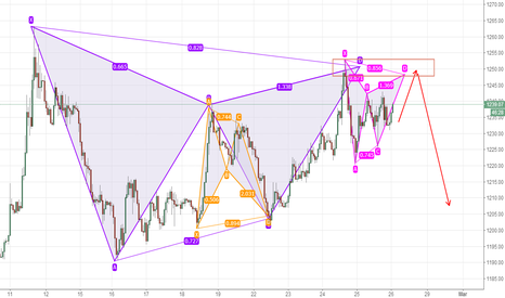 XAUUSD: if rebound, short around 1248