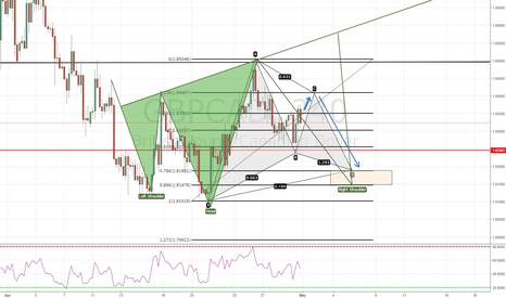 GBPCAD: Gartley+Hed and shoulders-GBPCAD 4H