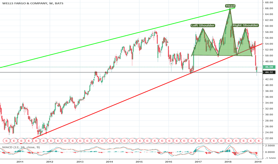 WFC: Classic head & shoulders complete with bearish candles