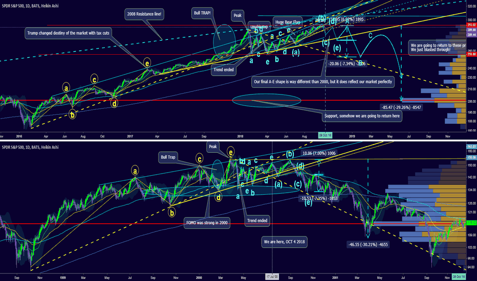 SPY: Final warning. Ghost of 2000 and trend from 2008 Rant included.