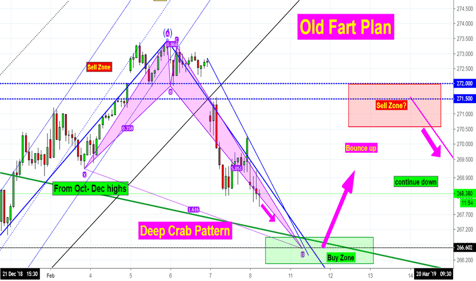 SPY: SPY -  Getting Close to the Deep Crab Target Buy Zone!