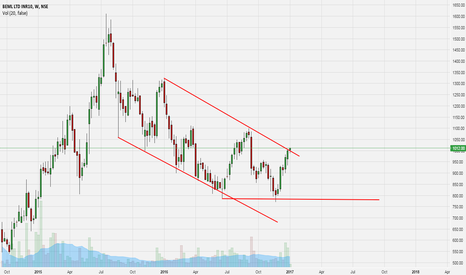 BEML: BEML LTD - Weekly trend line breakout. Possible move?