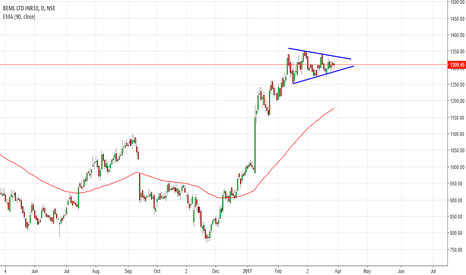 BEML: NOT SUGGESTED TO TRADE