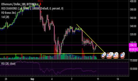 ETHUSD: ETHUSD - Descending triangle!